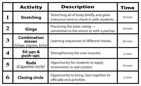 capoeira class outline